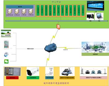 城市道路環境監測一體化應用平臺