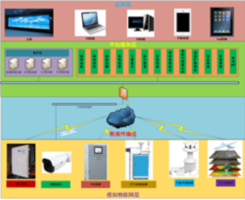 工业园区恶臭在线监测系统